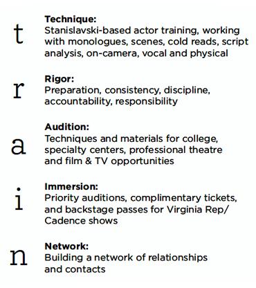 TRAIN - Pre-Professional Actor Training